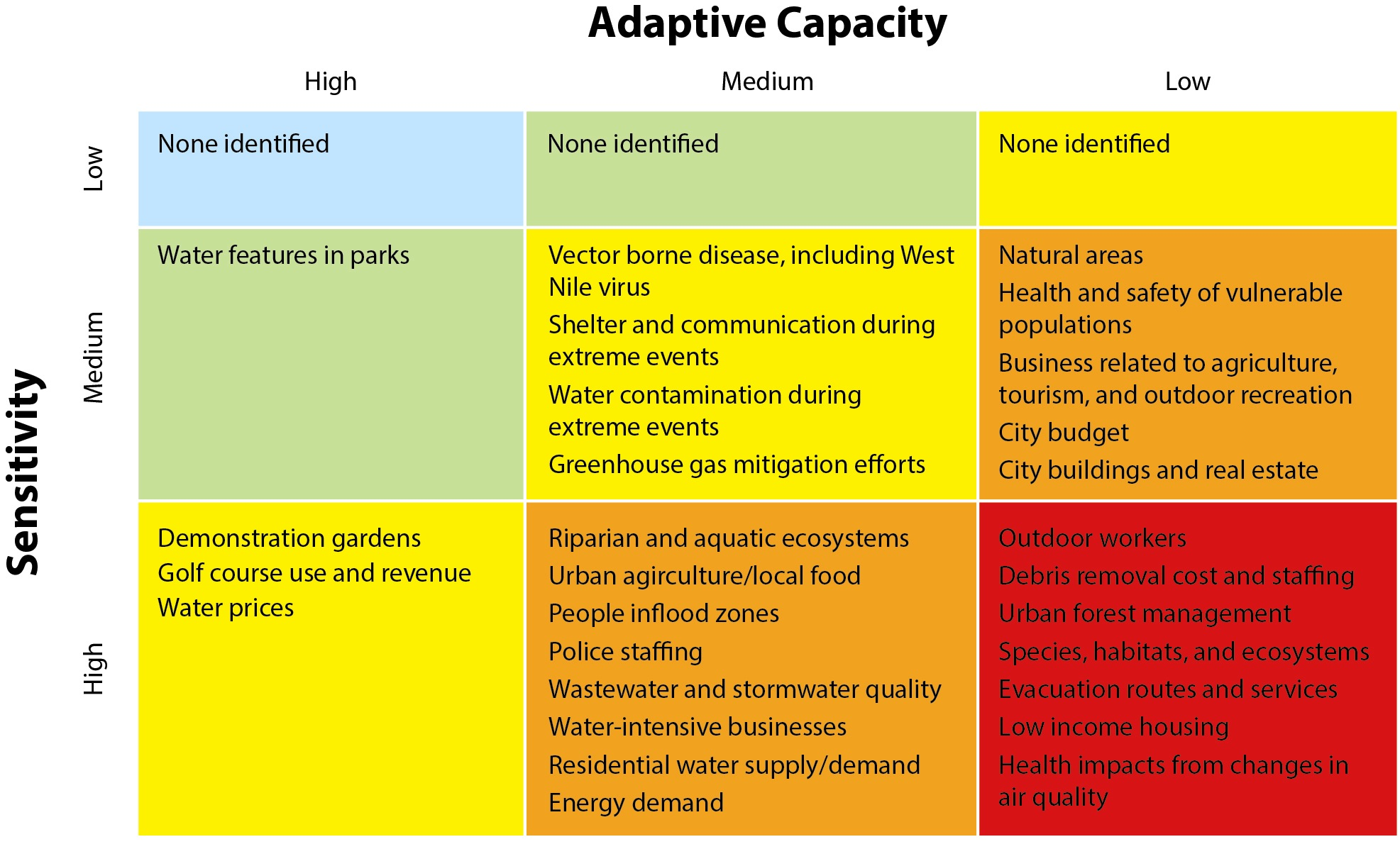 fort collins adaptive capacity
