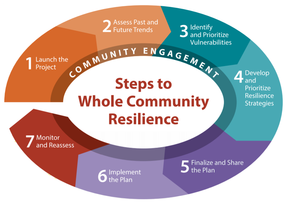 7 steps to Whole Community Resilience