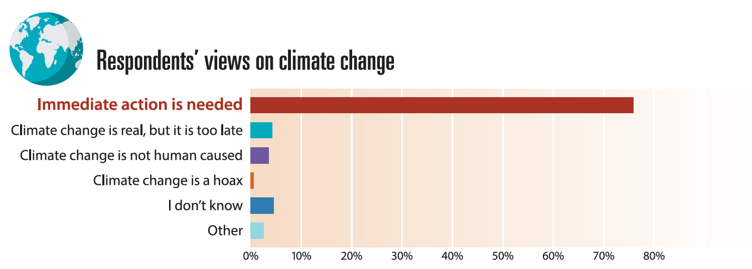 ashland survey view of climate change