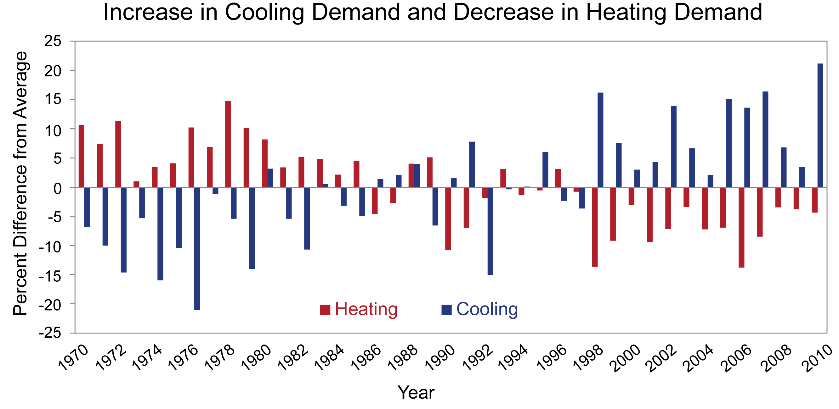 Energy heating-cooling-degree- days-12861 v7 copy