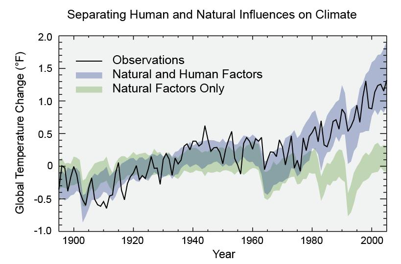 CS global temperature time series v5