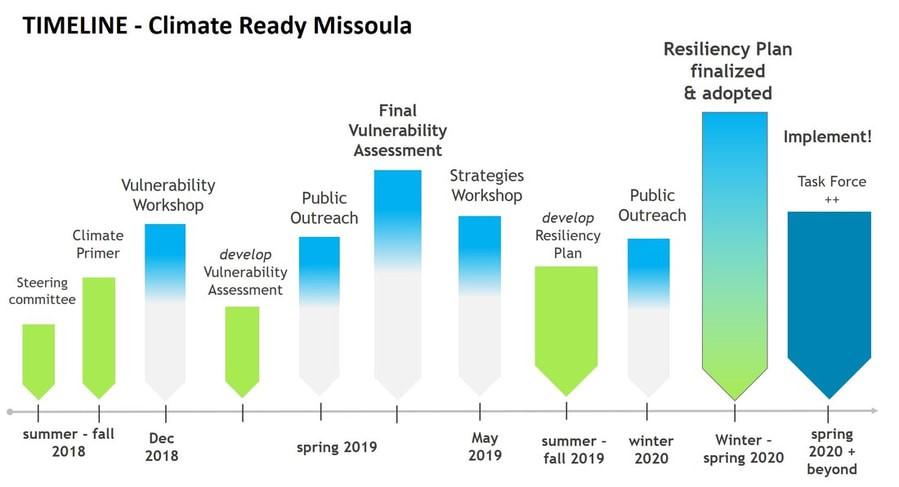 climate ready missoula timeline