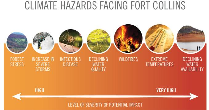 fort collins climate hazards
