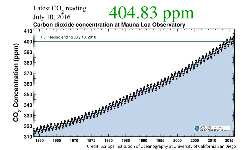CO2 concentration Mauna Loa Observatory